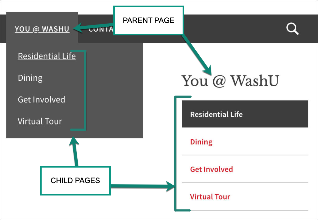 Screenshot shows that a parent page appears in the main menu, and its child pages are listed in the dropdown menu below it.